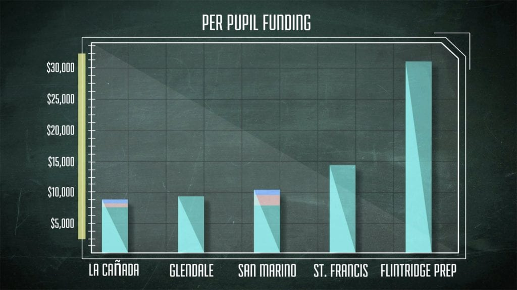 LCFEF Per Pupil Funding Chart