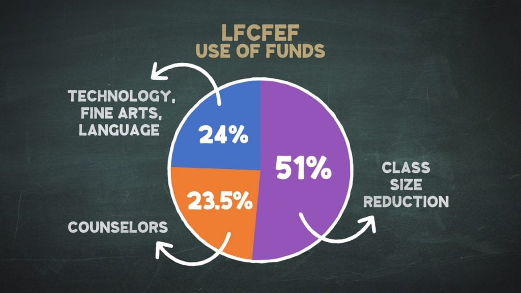 LCFEF Use of Funds Pie Chart